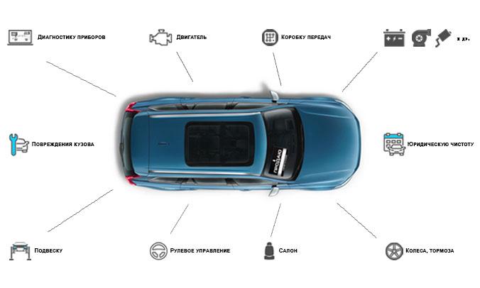 Проверим автомобиль перед покупкой